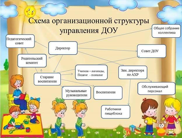 Схема детских садов.